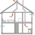Як зробити вентиляцію в приватному будинку? Система вентиляції в приватному будинку - схема