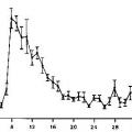 Навіщо здавати аналіз крові на вагітність? Аналіз крові на вагітність (ХГЛ): розшифровка і результати