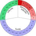 Календарний метод запобігання вагітності: опис, відгуки