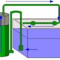 Зовнішній фільтр для акваріума своїми руками. Як зібрати фільтр для акваріума