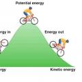 Закон збереження енергії: опис і приклади